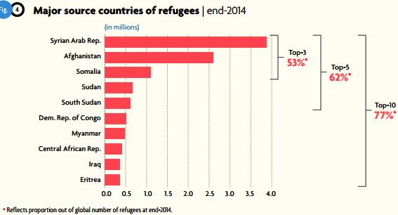 難民発生国(UNHCRのグローバル・トレンド・レポート2014から引用)