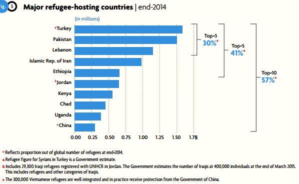 難民受け入れ国(UNHCRのグローバル・トレンド・レポートから引用)