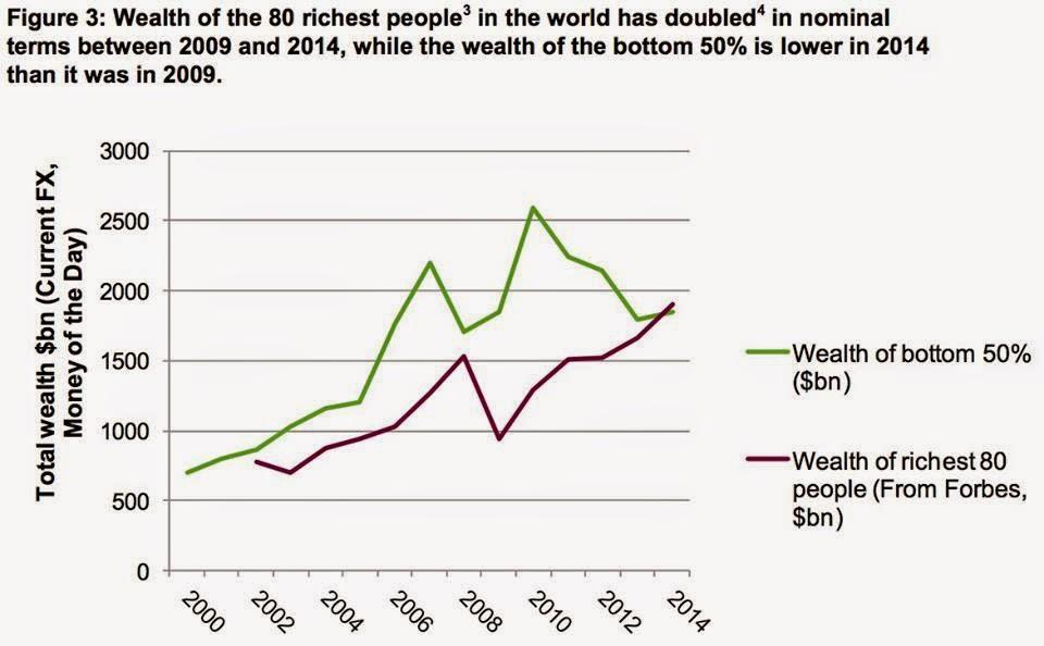 2009年から2014年の間に、億万長者番付の上位80人の富がおよそ2倍になった。一方、2014年の下位50%の人たちの富の量は、2009年を下回る(WEALTH: HAVING IT ALL AND WANTING MOREから引用)