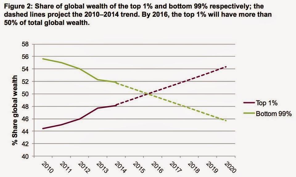 1%の最富裕層と、残りの99%が所有する富の割合の推移(WEALTH: HAVING IT ALL AND WANTING MOREから引用)。最富裕層が占める富の割合は右上がりなのに対し、99%の富の合計は右下がり