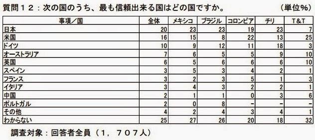 0312日本信頼できる国