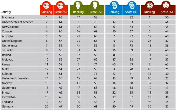 2015年世界寄付指数トップ20