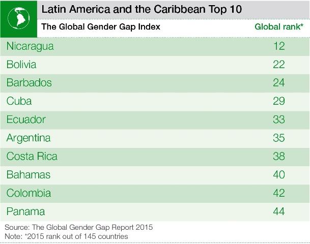 ラテンアメリカの男女格差指数トップ10(世界経済フォーラムから)