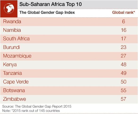 サブサハラアフリカの男女格差指数トップ10(世界経済フォーラムから)