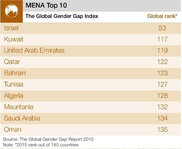 中東・北アフリカの男女格差指数トップ10(世界経済フォーラムから)