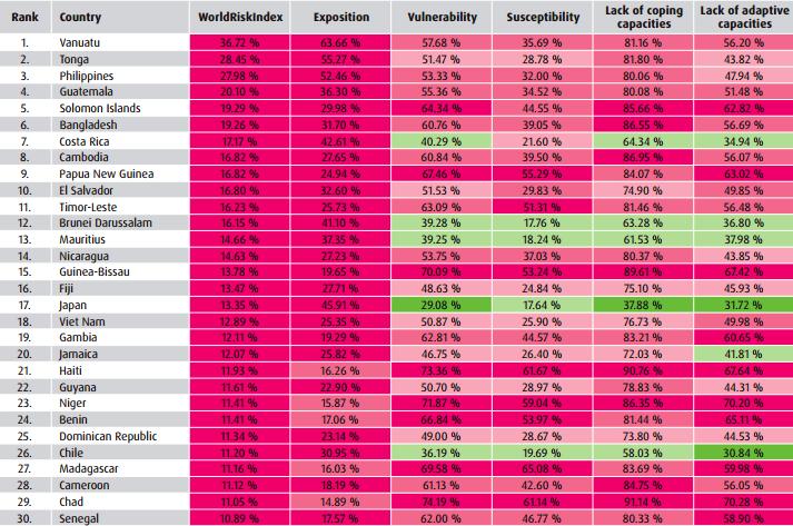 世界リスク指標(WRI)の上位30カ国