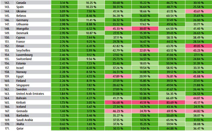 世界リスク指標(WRI)の下位30カ国