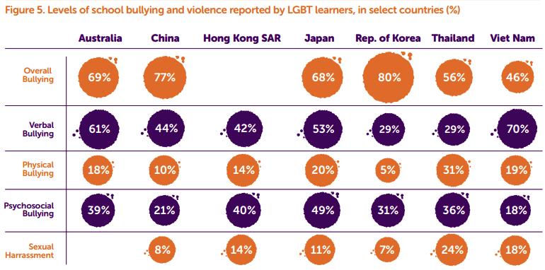 7カ国・地域のLGBTに対する学校でのいじめの状況をまとめたもの。いじめの種類別(言葉の暴力、肉体的な暴力、精神・社会的な暴力、セクハラ)の数字がそれぞれの国の特徴を示している。全般的にLGBTに対するいじめが最も多いのは韓国。表はUNESCOの報告書から引用した