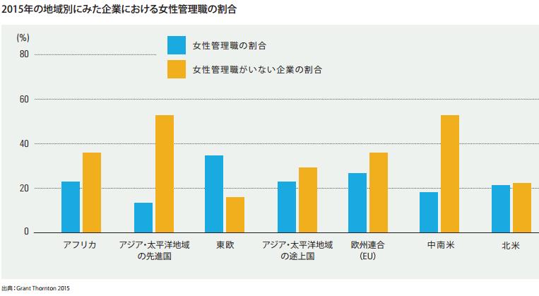 企業に占める女性管理職の割合(人間開発報告書2015から引用)