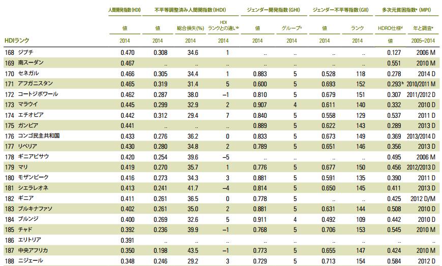 人間開発指数のワースト21カ国(人間開発報告書2015から引用)