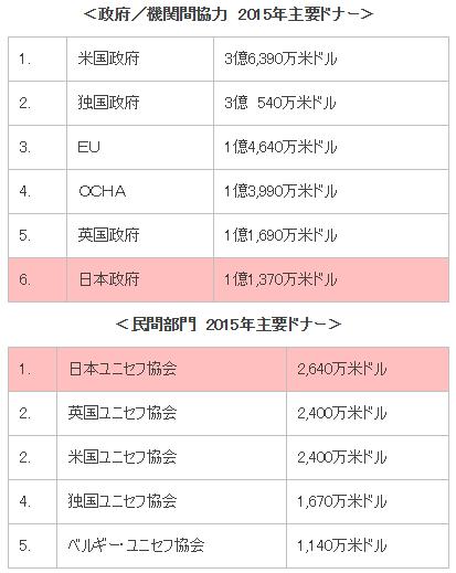 日本ユニセフ協会のウェブサイトから引用
