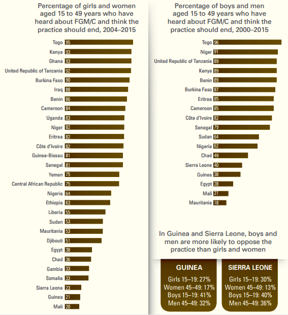 FGMは根絶すべき、と考える人の国別の割合。左は15~49歳の女性、右は男性。UNICEFの報告書から
