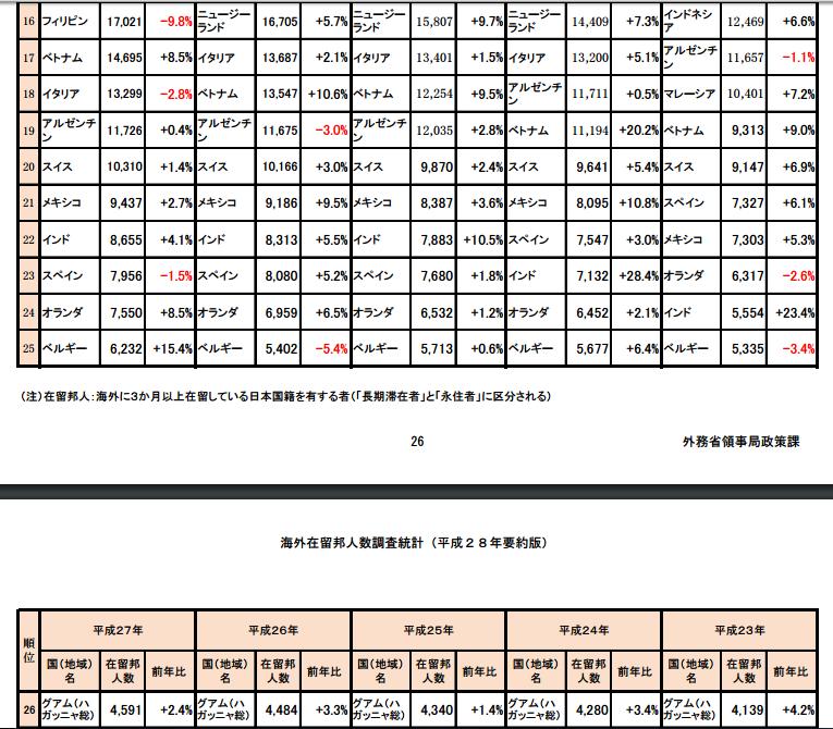 国・地域別の在留邦人数(16~26位)