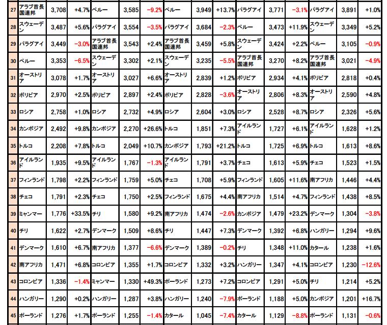 国・地域別の在留邦人数(27~45位)