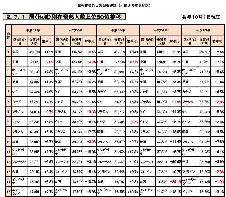 国・地域別の在留邦人数(1~15位)