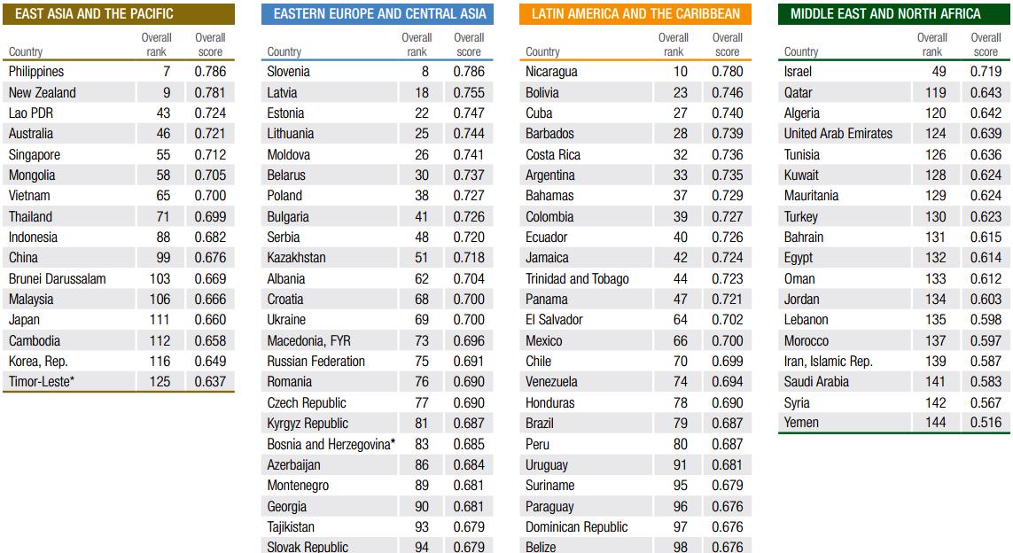 地域別の男女格差ランキング(世界男女格差報告書2016から引用)