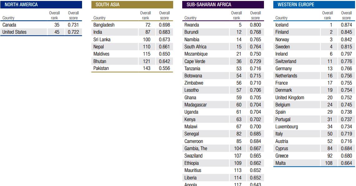 地域別の男女格差ランキング。(世界男女格差報告書2016から引用)