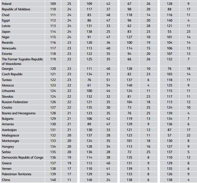2016年世界寄付指数ランキングの下位の国々(最下位は140位)。