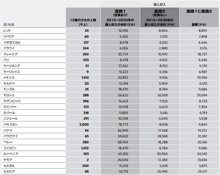 少女に対する教育面での投資がある場合(進路1)とない場合(進路2)の収入の違いを国別にまとめた表(「世界人口白書2016」から引用)