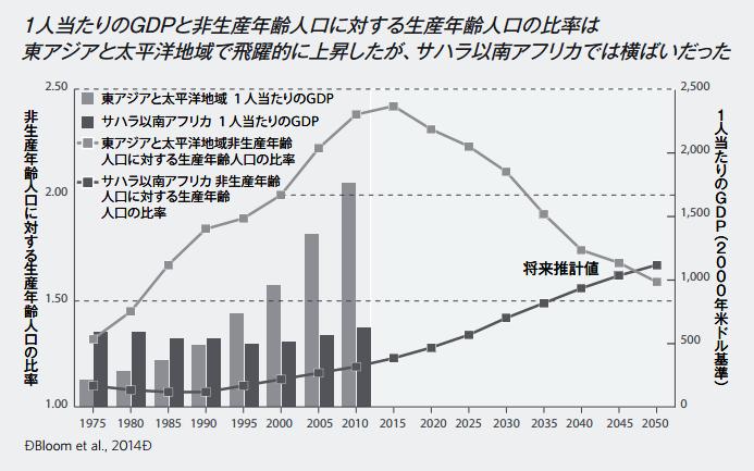 東アジア・太平洋地域とサブサハラアフリカの「1人当たり国内総生産(GDP)」と「非生産年齢人口に対する生産年齢人口の割合」の1975年から2050年までの推移と推計値。人口ボーナスと経済成長は同じカーブを描く。「世界人口白書2016」から引用
