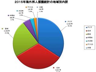 2015年海外邦人援護統計から引用