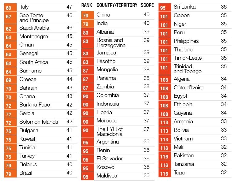 腐敗認識指数の各国ランキング(「CORRUPTION PERCEPTIONS INDEX 2016」から引用)