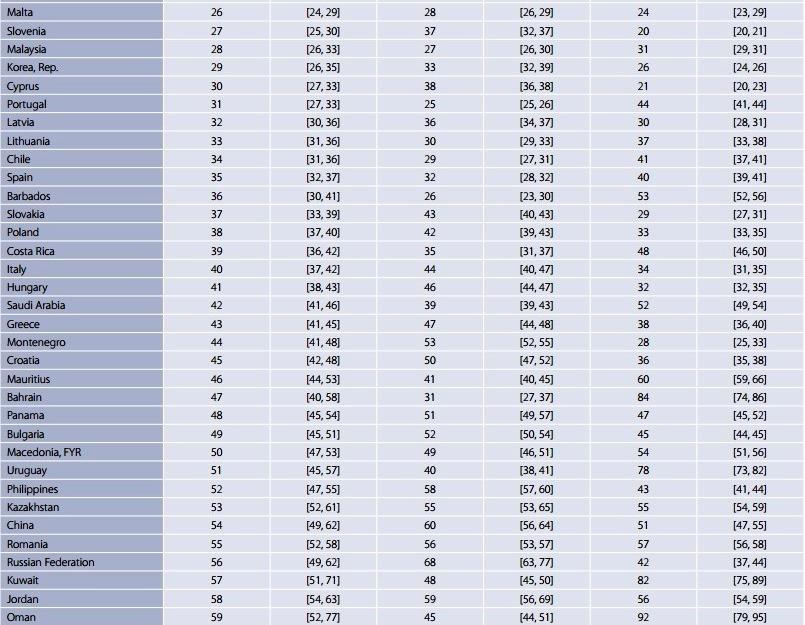 世界人材競争力指数の各国ランキング(「世界人材競争力指数」2017年版から引用)