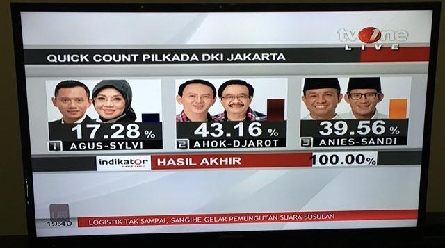 2016年2月に行われた第一回投票のときの開票速報。それぞれ3つの写真の左側が知事候補で、左から順にアグス氏、アホック氏、アニス氏。各知事候補の隣にいるのは、副知事候補だ。インドネシアでは、知事・副知事がペアを組んで選挙に出馬する