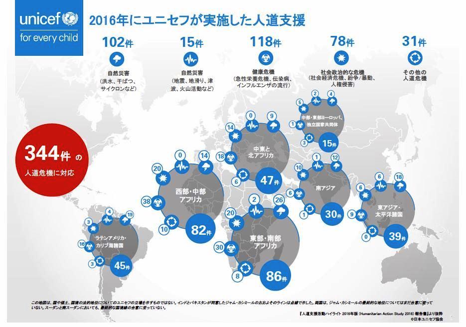 2016年にユニセフが実施した人道支援。日本ユニセフ協会のホームページから引用