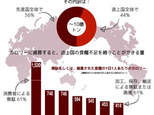 0315世銀pov-food-waste-infographic-final1-web_jpn_980x1020