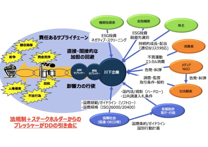 責任あるサプライチェーンについて解説した図。電子情報技術産業協会(JIETA)責任ある鉱物調達検討会の資料から引用