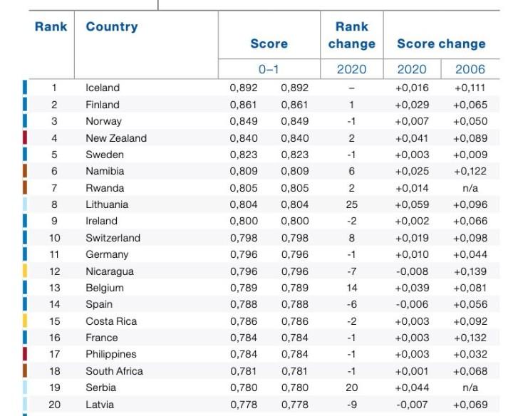 2021年の「ジェンダー格差指数」の上位20カ国。6位のナミビア、7位のルワンダが目を引く(図は「世界ジェンダー格差報告書2021」から引用)
